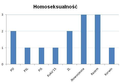 homoseksualizm partie polityczne