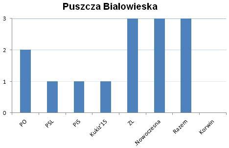 Puszcza Białowieska politycy