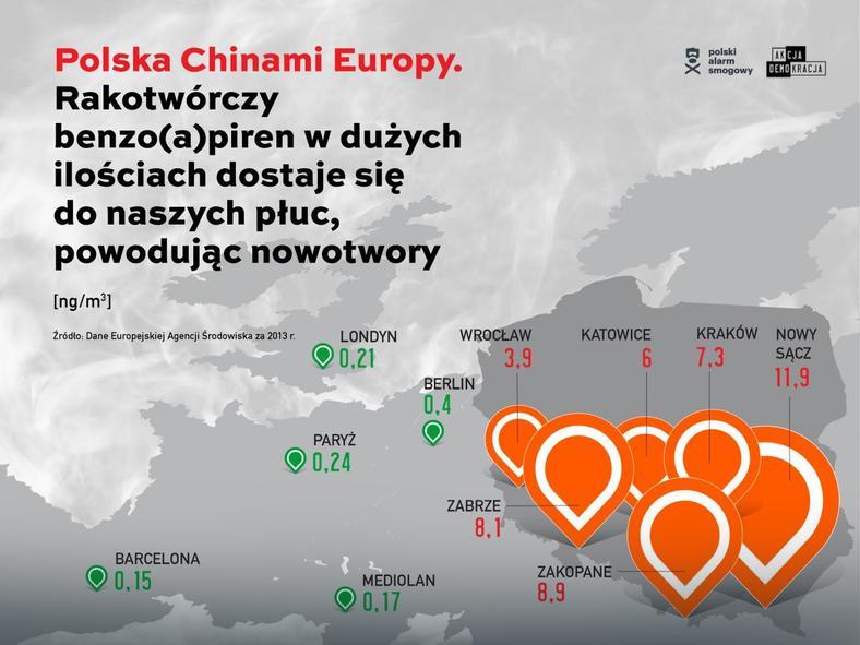 benzoapiren Polska