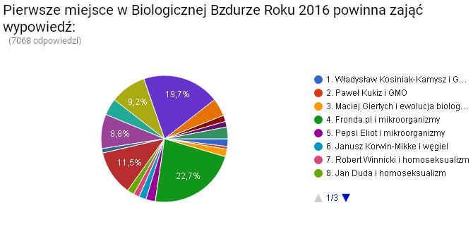 biologiczna bzdura roku 2016 wyniki
