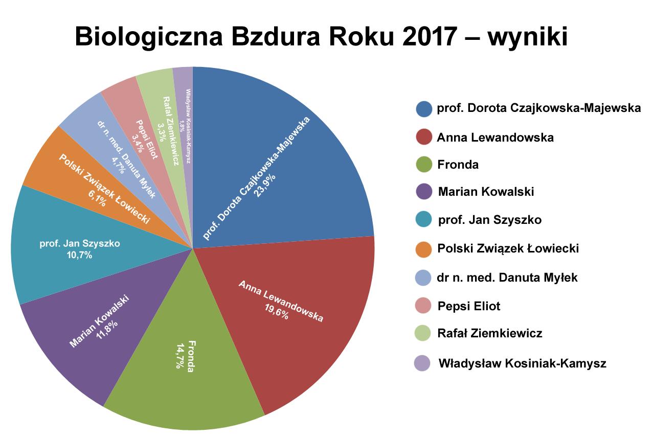 Biologiczna Bzdura Roku 2017 wyniki