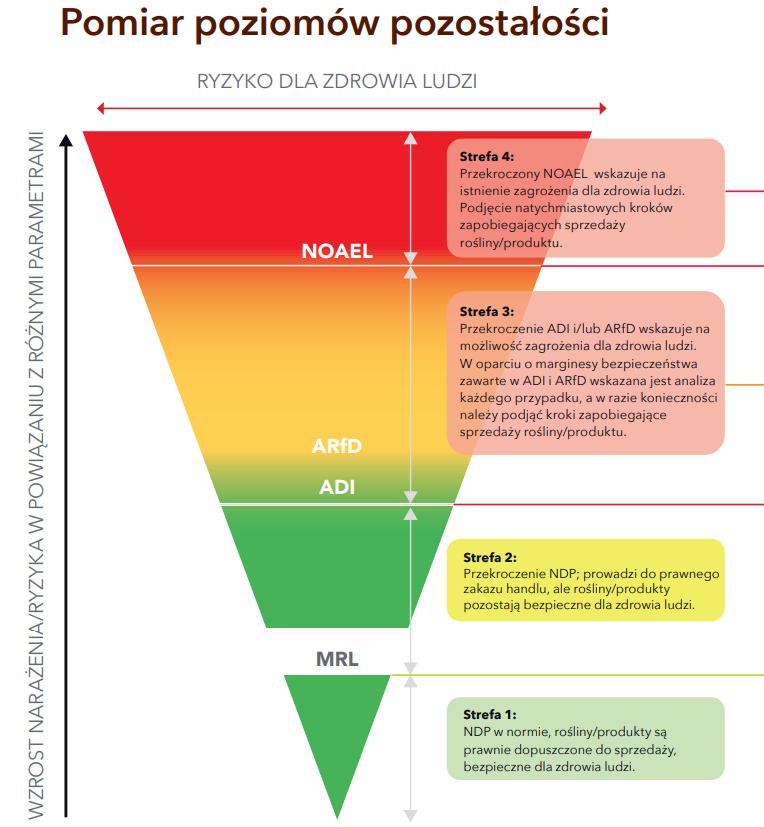 pestycydy toksyczność